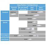 Visco Kissen NEKKAR | Orthopädisches und ergonomisches HWS Nackenstützkissen / Kopfkissen | Viscoelastischer Schaum | Thermoregulierender Bezug | 60 x 40 x 10 cm